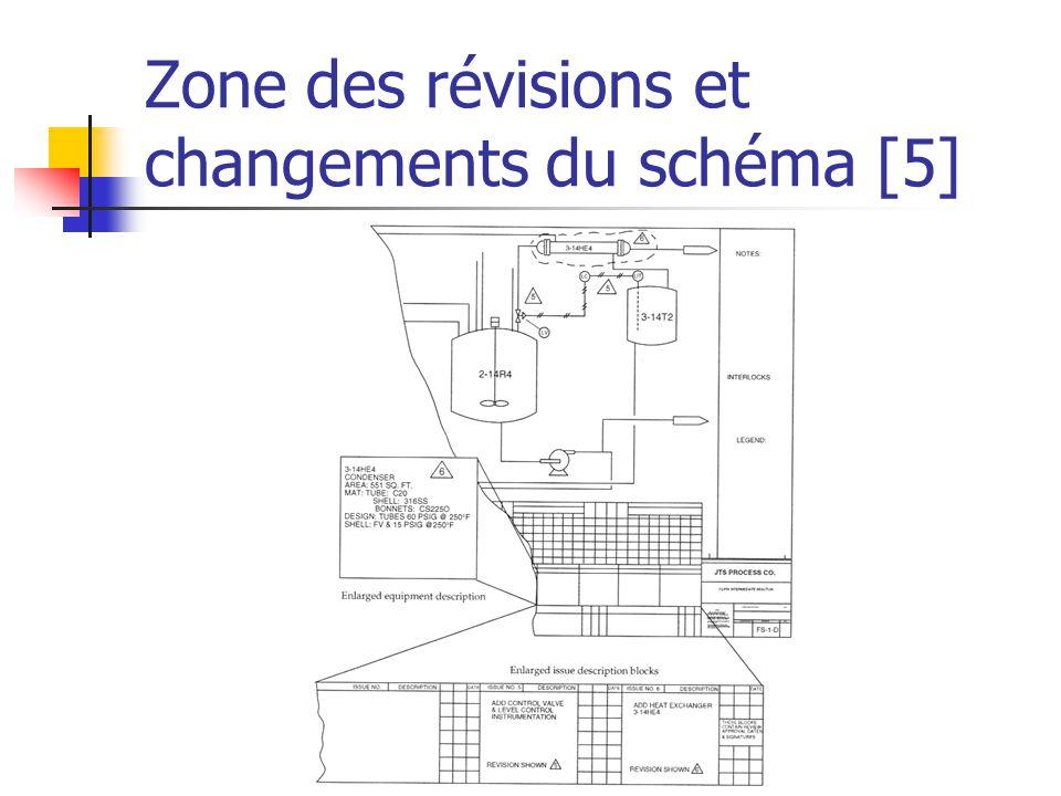 Zone des révisions et changements du schéma [5]